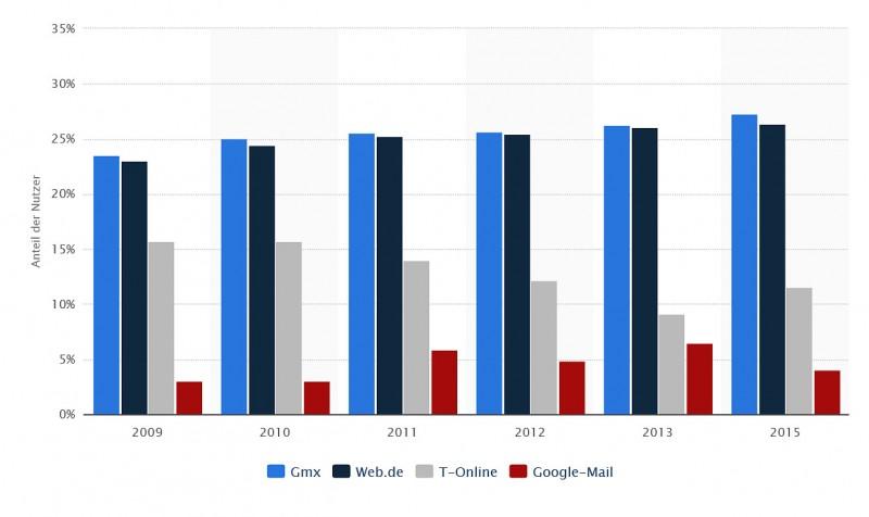 Statistik_email_anbieter